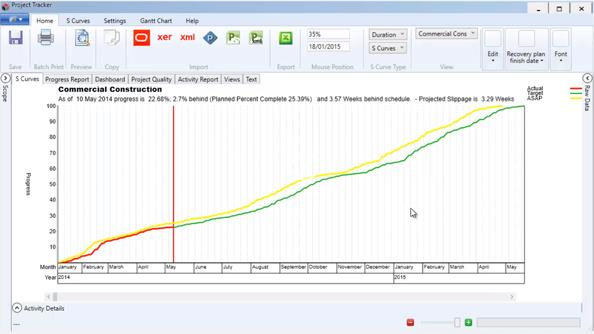 Project Tracker allows the creation of S Curves based on duration, cost or resource.